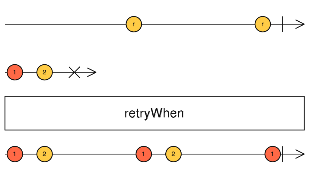 rxjs retrywhen marble diagram - RXJS ERROR HANDLING