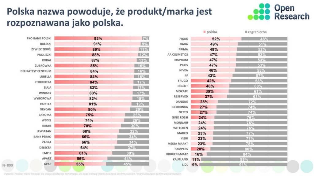 """Badanie """"Patriotyzm konsumencki Polaków"""", pracownia Open Research, 2017."""