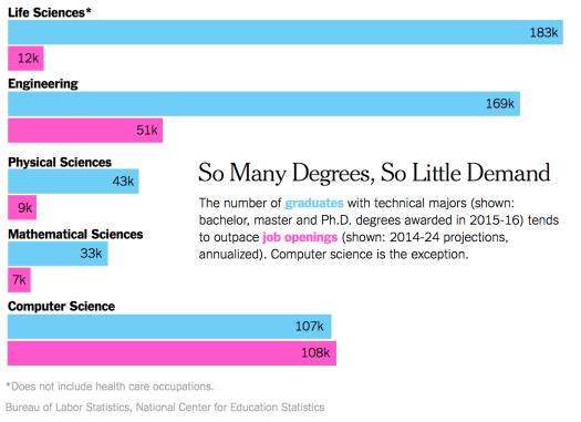 STEM jobs vs demand