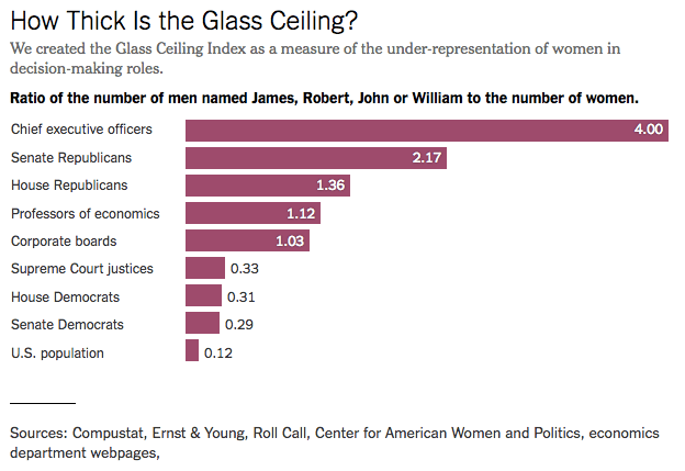 NY-Times-Glass-Ceiling-Index