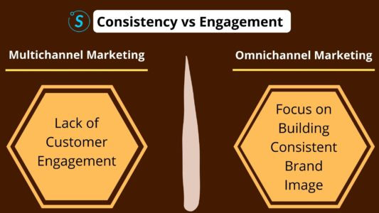 Consistency vs engagement