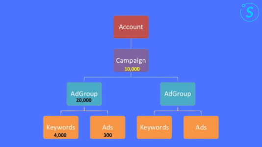 Prioritize Your Ad Groups