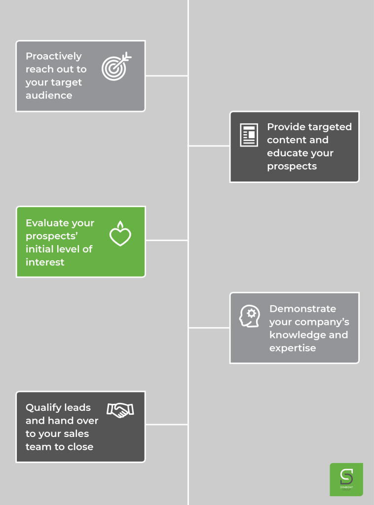 Outbound lead generation process