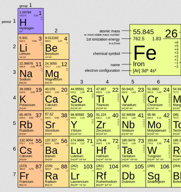 atomic table potassium