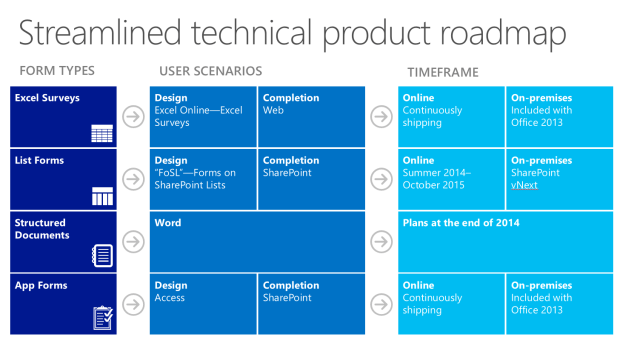 Streamlined technical product roadmap