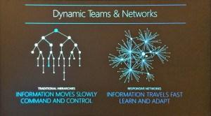 Modern organization dynamics