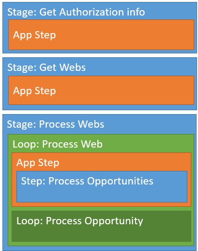 Conceptual overview of the workflow