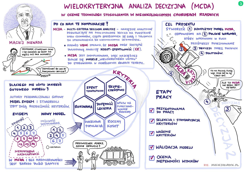MCDA w ocenie technologii stosowanych w nieonkologicznych chorobach rzadkich. Maciej Niewada. Rys. Maciej Dziadyk maciejdziadyk.pl