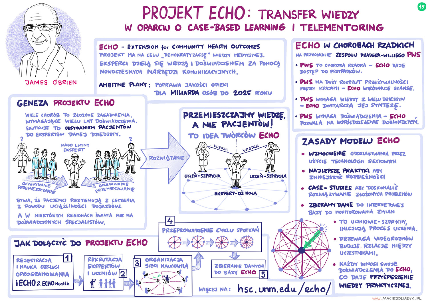 Projekt ECHO: transfer wiedzy w oparciu o case-based learning i telementoring. James O'Brien