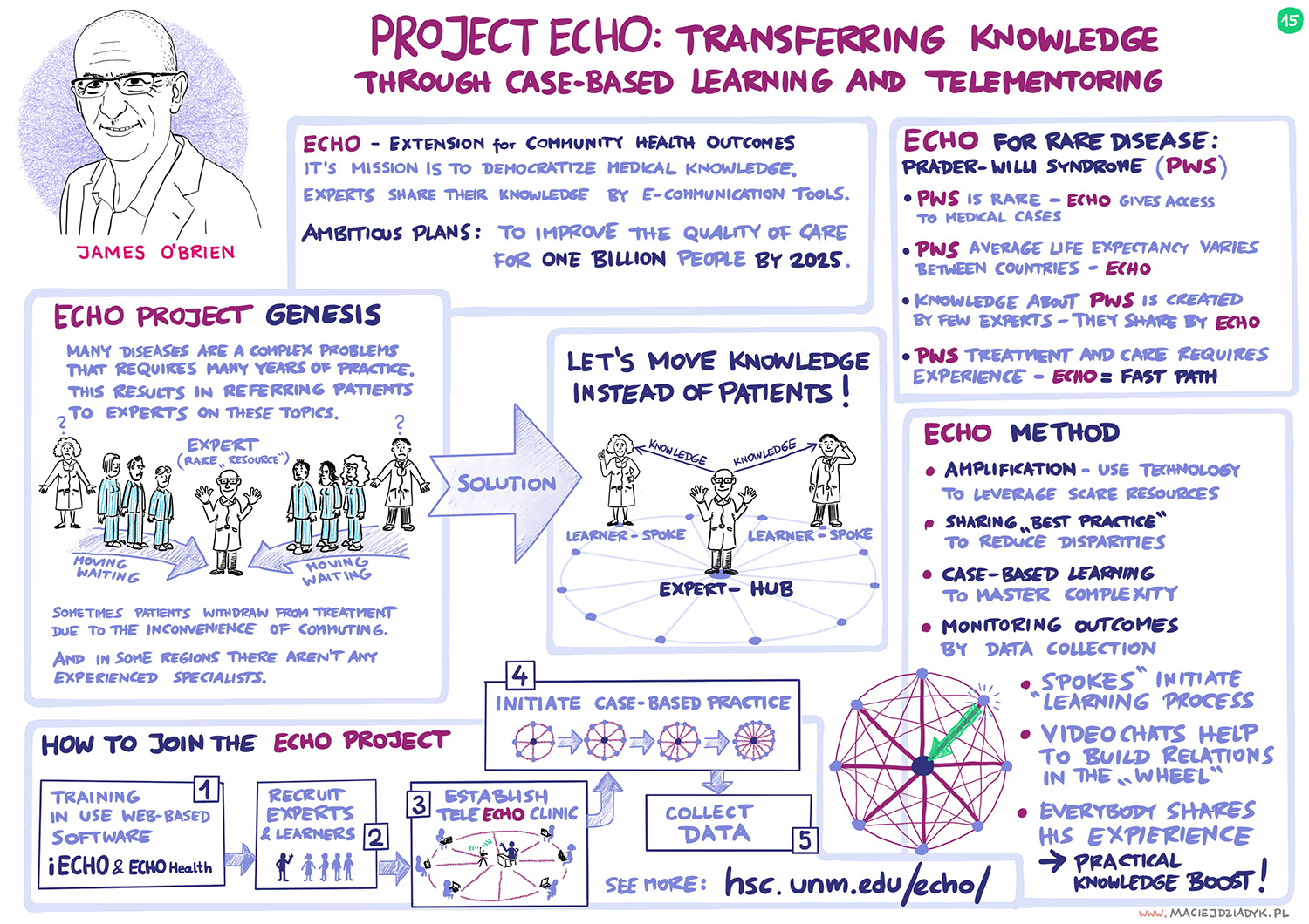 Project ECHO: transferring knowledge through case-based learning and telementoring. James O'Brien