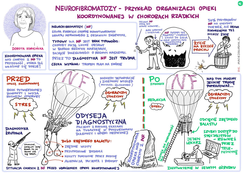 Neurofibromatozy – przykład organizacji opieki koordynowanej w chorobach rzadkich. Dorota Korycińska