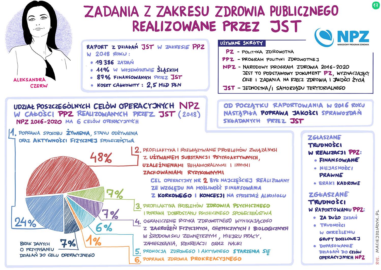 Zadania z zakresu zdrowia publicznego realizowane przez JST. Ujęcie ilościowe i jakościowe. Aleksandra Czerw. Rys. Maciej Dziadyk maciejdziadyk.pl