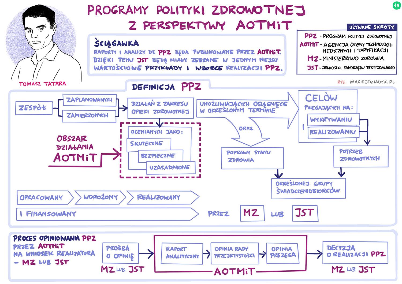 Programy polityki zdrowotnej z perspektywy AOTMiT. Tomasz Tatara. Rys. Maciej Dziadyk maciejdziadyk.pl