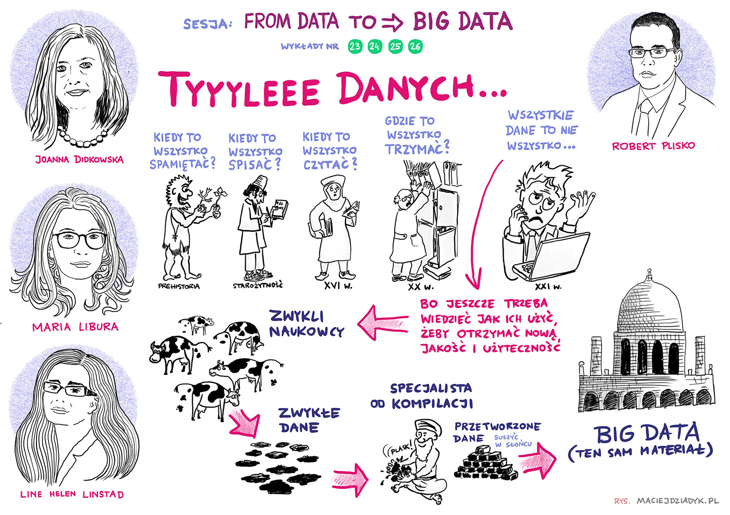 Sesja 6. From data to big data