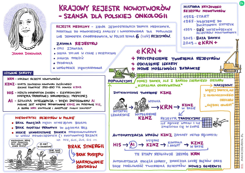 Krajowy Rejestr Nowotworów – szansa dla polskiej onkologii. Joanna Didkowska. Rys. Maciej Dziadyk maciejdziadyk.pl