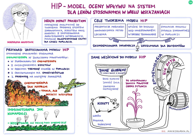 HIP – model oceny wpływu na system dla leków stosowanych w wielu wskazaniach. Magdalena Władysiuk. Rys. Maciej Dziadyk maciejdziadyk.pl