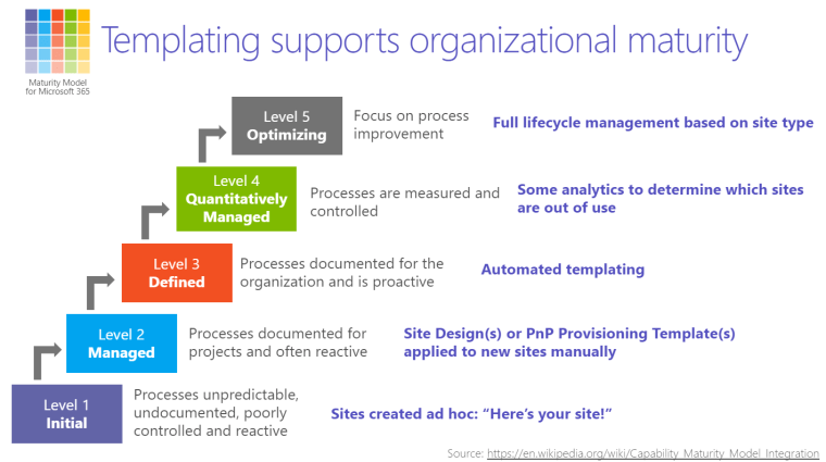 Maturity Model structure with the additional comments for: Level 1: Sites created ad hoc Level 2: Site Designs or PnP provisions templates applied to sites manually Level 3: Automated templating Level 4: Some analytics to determine which sites are out of use Level 5: Full lifecycle management based on site type