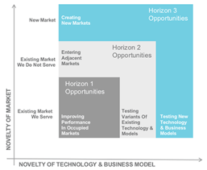Innovation-Horizons-of-Growth