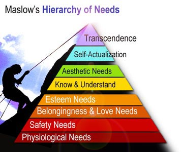 Maslow's Hierarchy: Trading Self-Actualization - Synapse ...