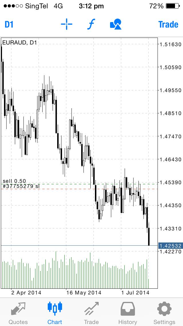 HFT Forex Trading Strategies - EUR/AUD