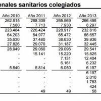 El número de sanitarios colegiados despega tras la crisis