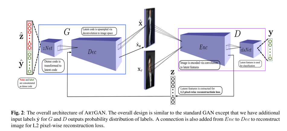 ArtGAN – Artwork Synthesis with Conditional Categorical GANs | Synced