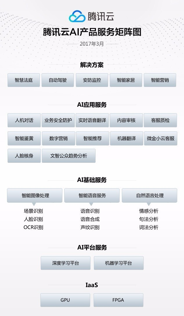 Tencent Cloud S Huang Ming On Its New Di X Deep Learning Platform