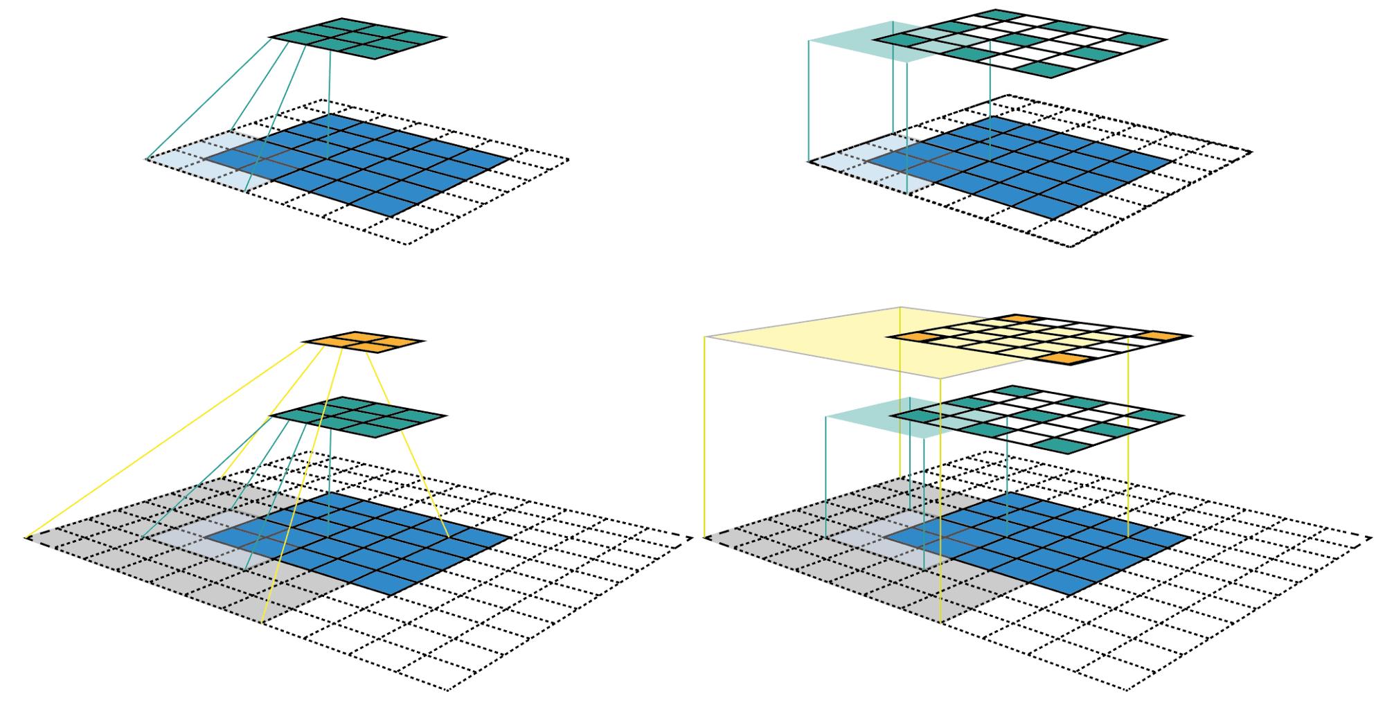 A Guide to Receptive Field Arithmetic for Convolutional