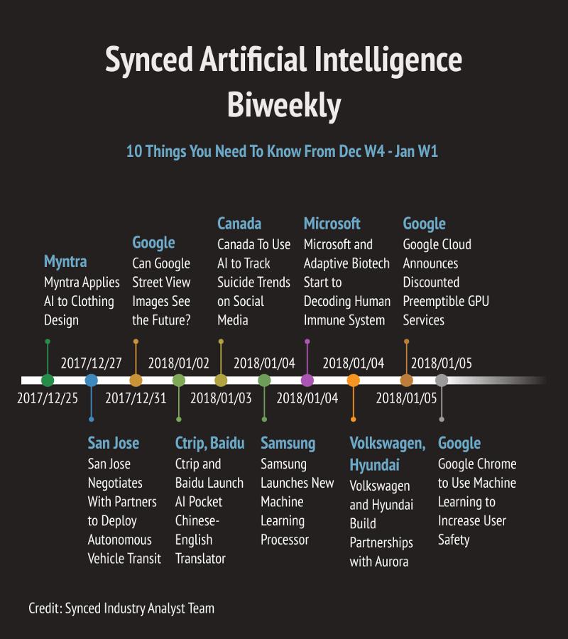 AI Biweekly News Roundup | Synced