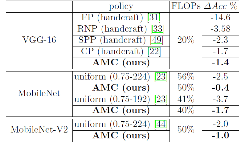 MIT & Google Propose AutoML for Model Compression | Synced