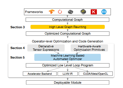 On Compilers: First TVM and Deep Learning Conference | Synced