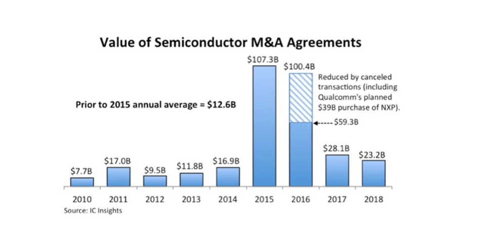 The 10 Biggest Semiconductor M&A Deals in 2018 | Synced