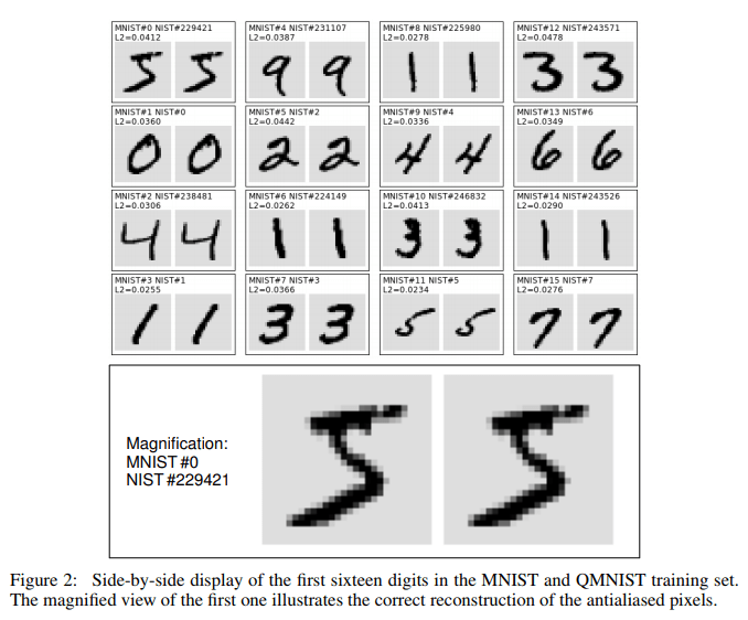 MNIST Reborn, Restored and Expanded: Additional 50K Training Samples