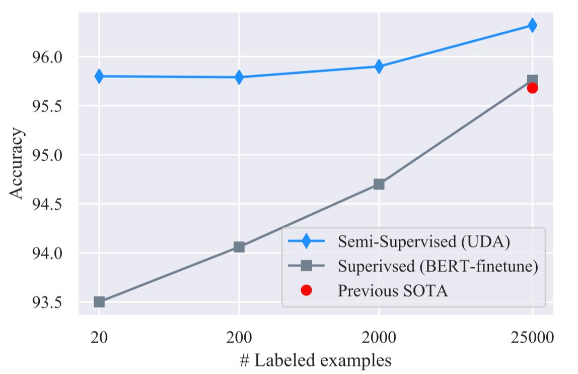 Google Brain & CMU Advance Unsupervised Data Augmentation for Semi-Supervised Learning