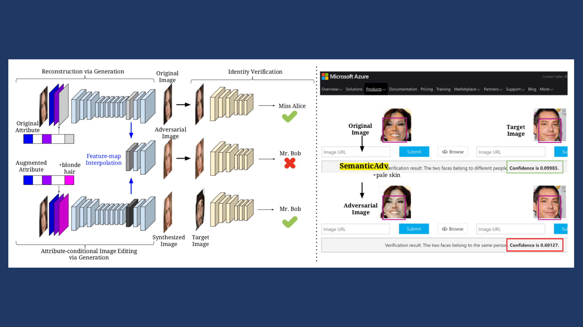 Semantic Based Adversarial Examples Fool Face Recognition | Synced