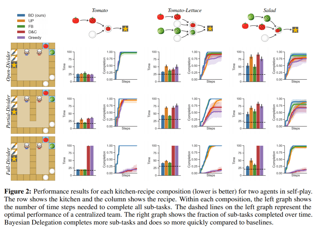 MIT, UChicago, Harvard, Diffeo Researchers Use Bayesian Inference to Cook Up Multi-Agent Collaboration