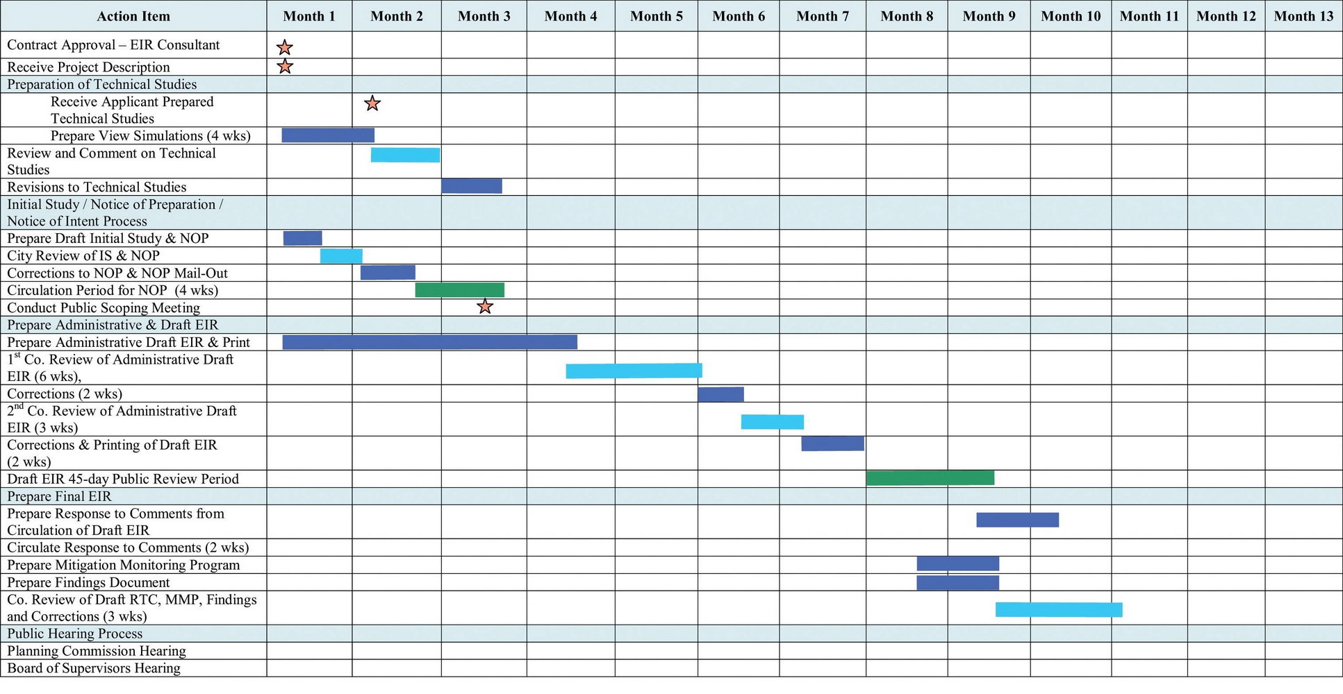 Gantt Chart Template With Months