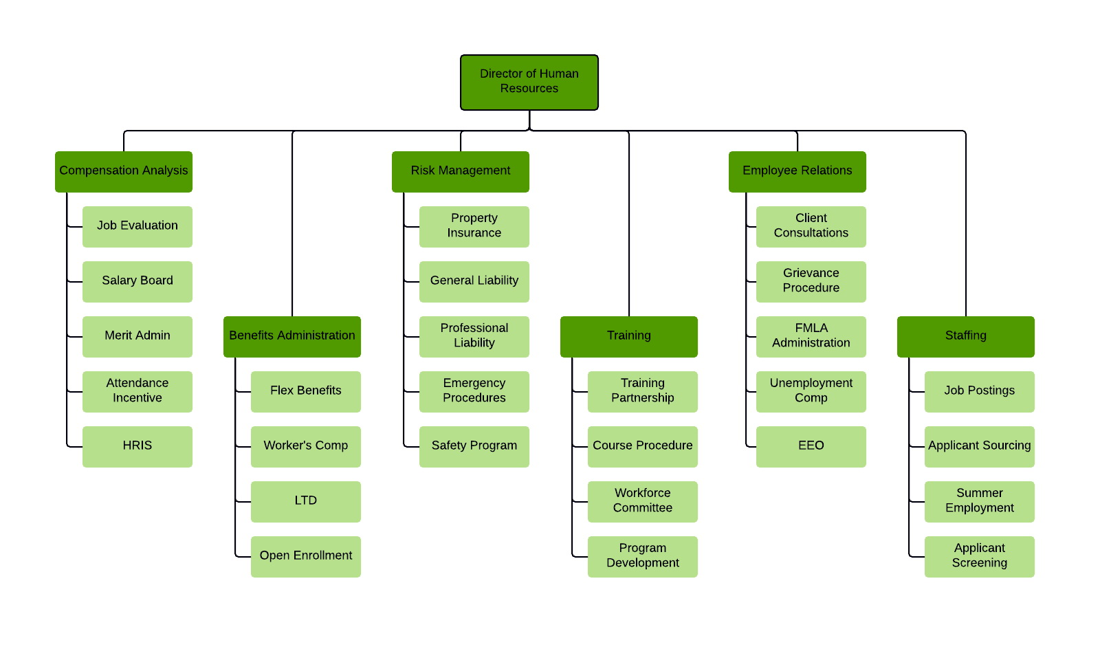 Organizational Chart Template For Word