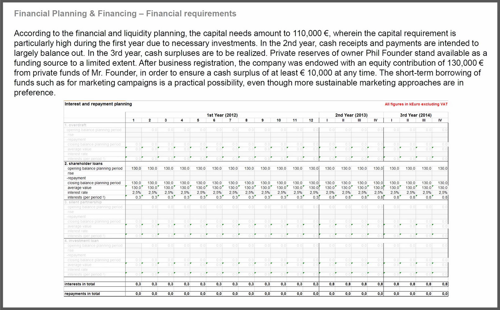 Basic Financial Projections Template
