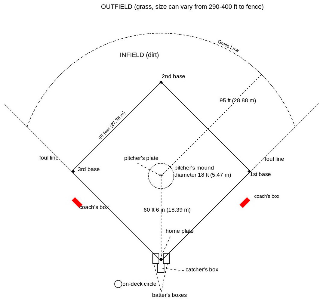 Batters Box Template Dimensions