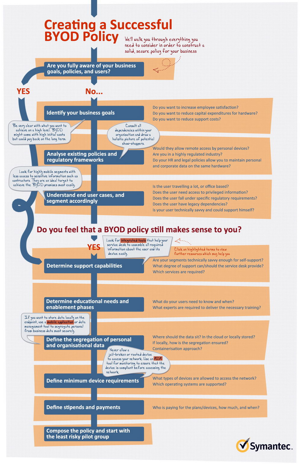 Byod Policy Template Uk