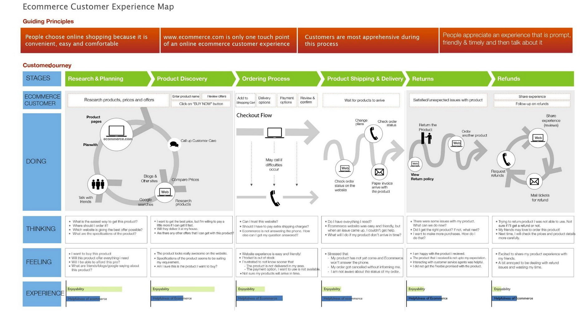 Customer Journey Map Template Visio