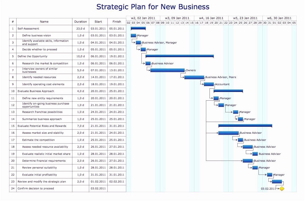 Financial Projections Template For Business Plan