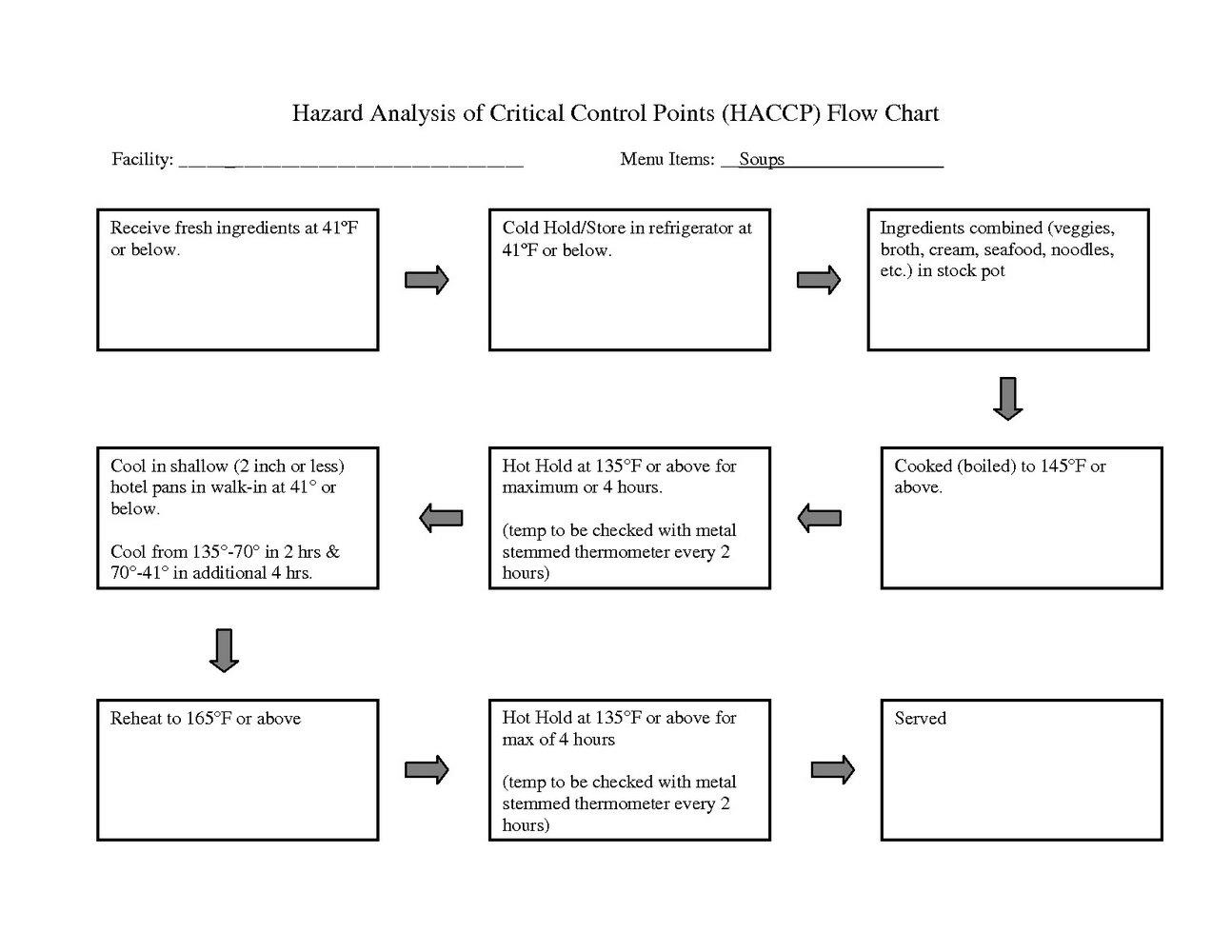 Haccp Plan Flow Chart Template