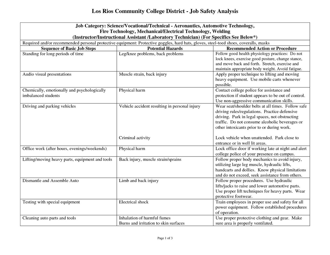 Job Safety Analysis Template Construction