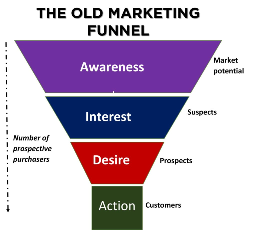 Sales Funnel Template Pdf