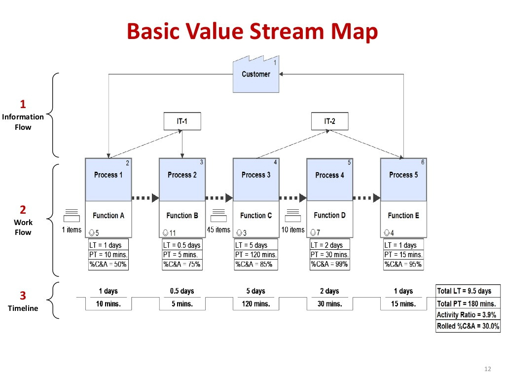Value Stream Map Template Excel