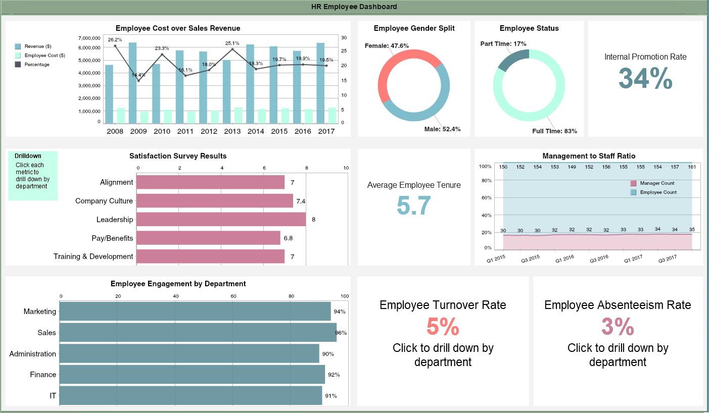 Employee Dashboard Template Free Download