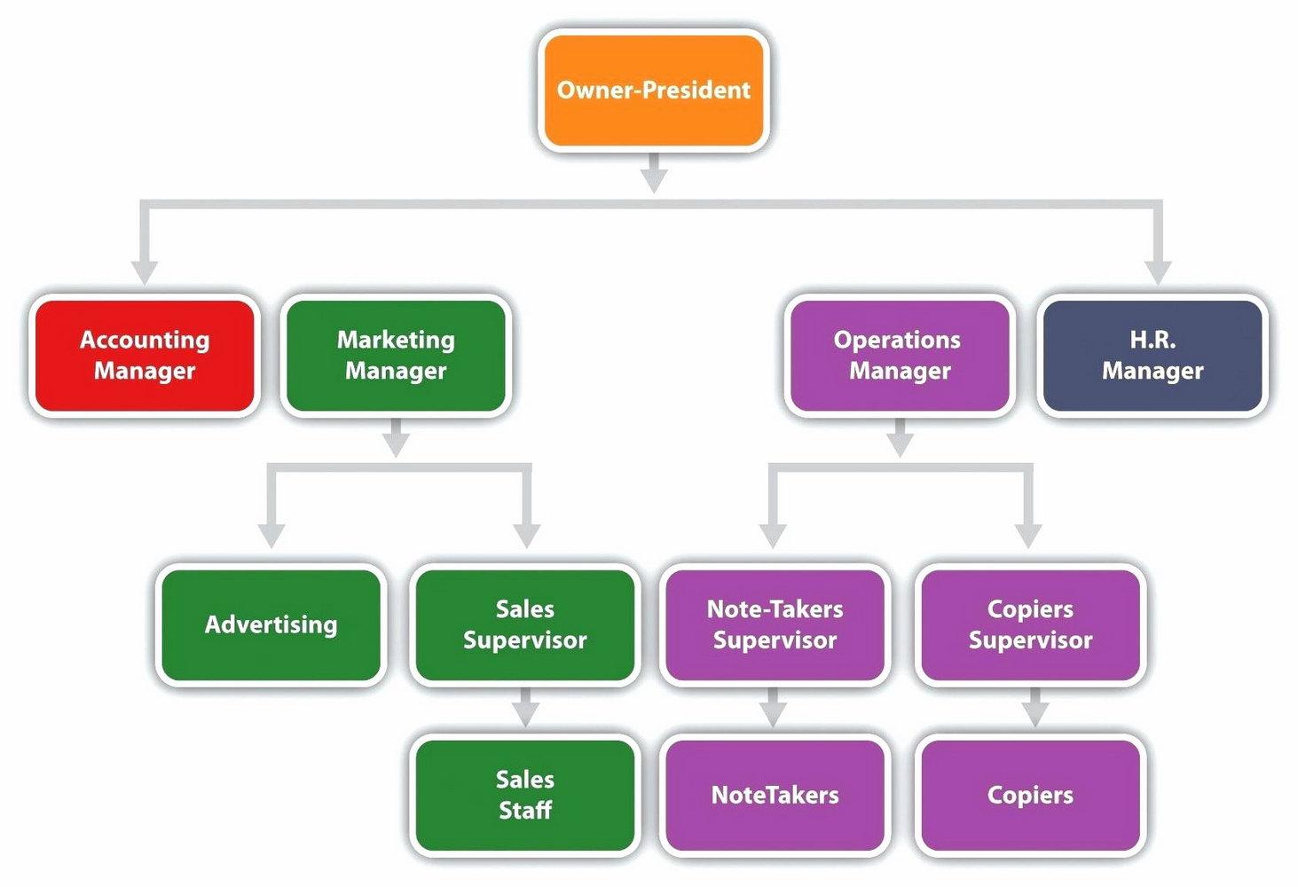 Organizational Flow Chart Template Powerpoint