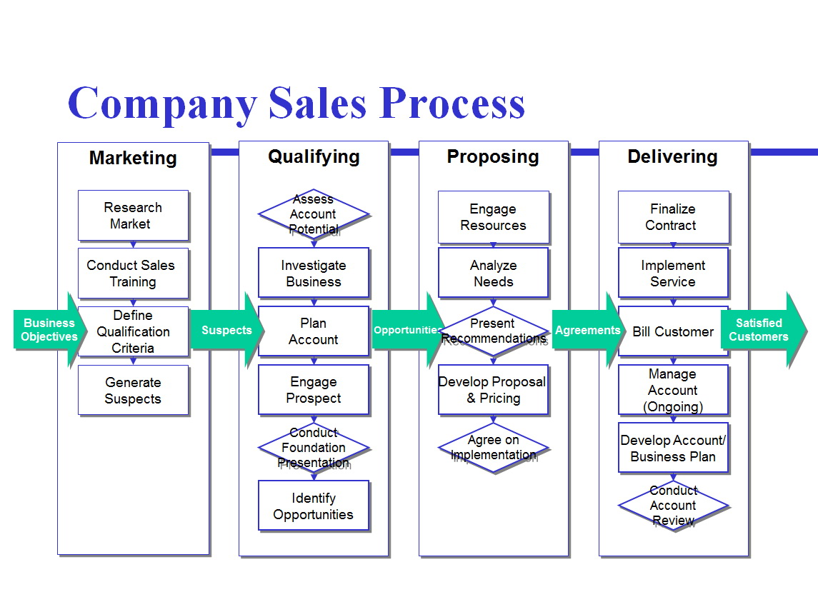Template For Process Mapping